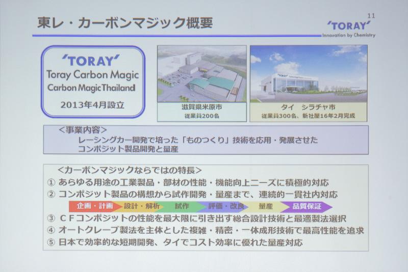 東レ・カーボンマジックが設計・開発、TORAY Carbon Magic Thailandが量産を担当する