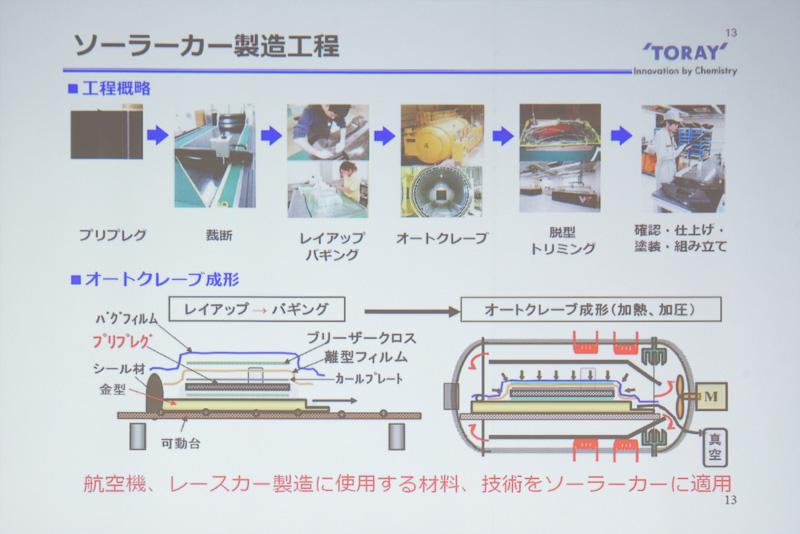 炭素繊維を積層していくオートクレーブ成形という工法で製造