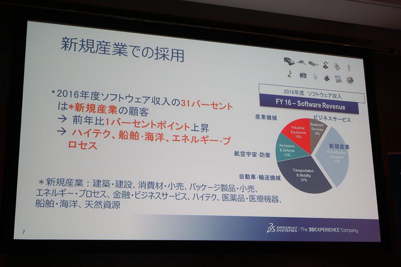 ソフトウェア収入ではハイテク、船舶・海洋、エネルギープロセスといった新規産業が31%となり、自動車・輸送機械と並んでいる