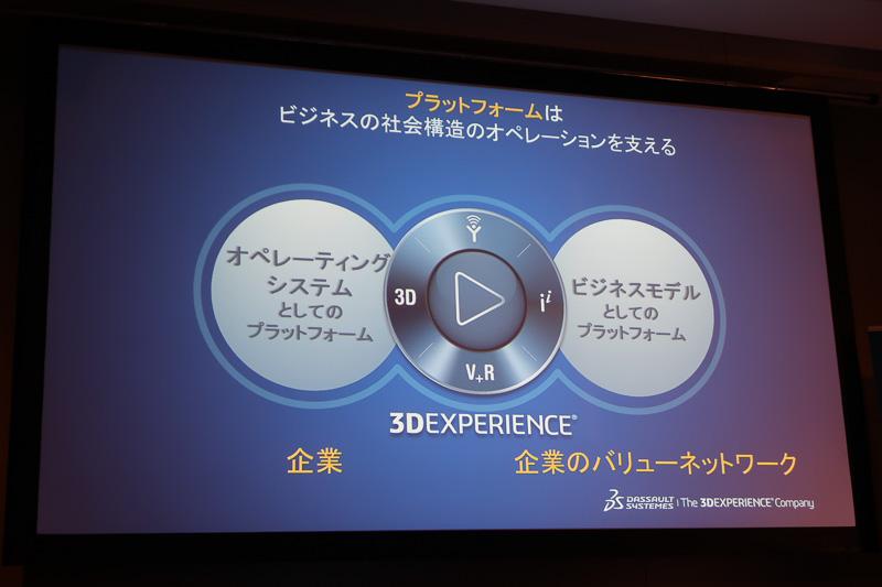 3DEXPERIENCEはオペレーティングシステムとビジネスモデルのどちらも備える
