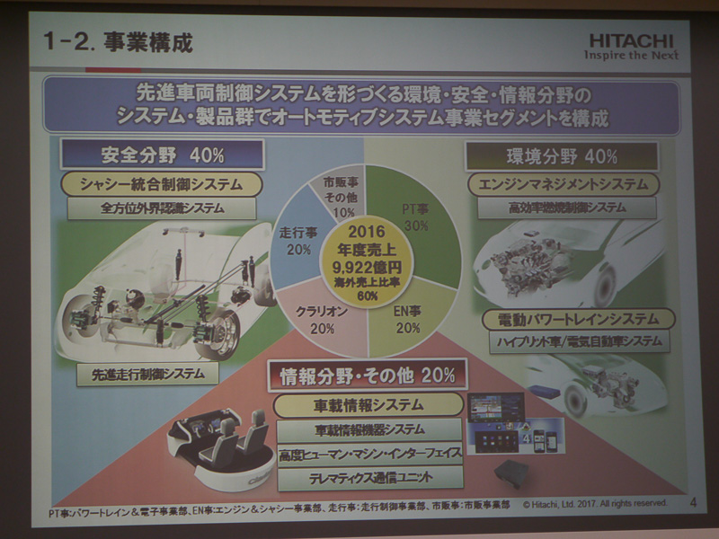 プレゼンテーションで使用されたスライド