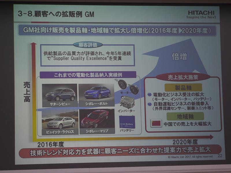 GM車向け販売を製品軸、地域軸で拡大して倍増化