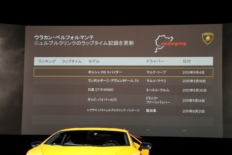 ウラカン・ペルフォルマンテが6分52秒01を記録するまではポルシェ「918 スパイダー」が最速マシンだった