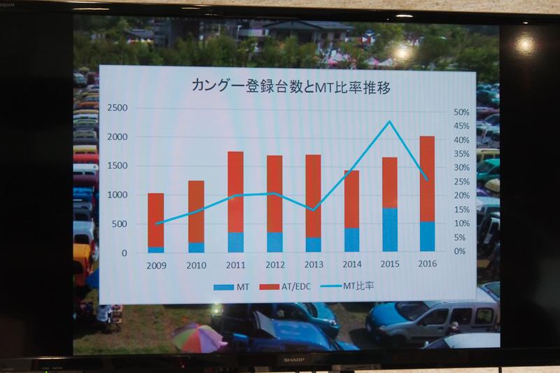 カングーの登録台数とMT車比率。青がMT車となる