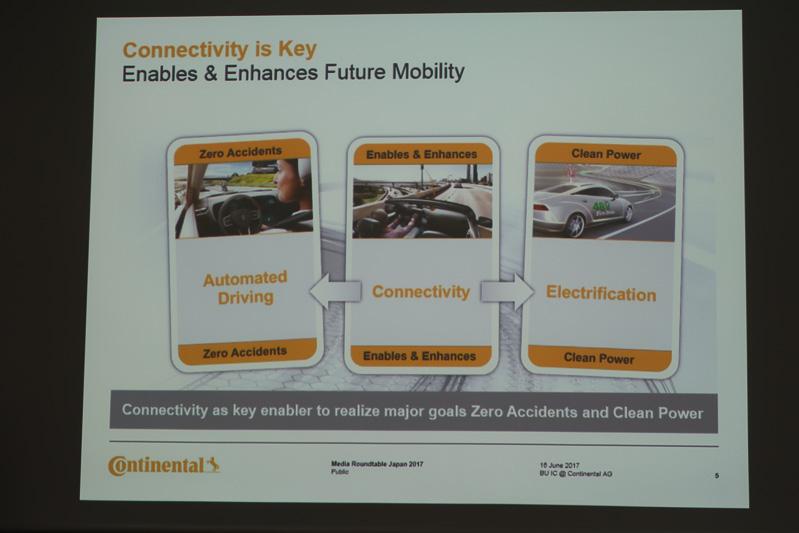 この先のモビリティ社会のキーとして、自動運転、電動化、コネクティビティが注目されているが、コネクティビティは自動運転と電動化のどちらも大きくサポートする技術領域