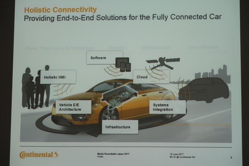 コネクテッドカーの実現にはインフラや歩行者などとの通信に加え、「包括的HMI(ヒューマンマシンインターフェイス)」などで車内環境も対応させていく必要がある