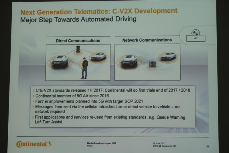 2021年の実用化を目指している「C-V2X」。クルマ同士や歩行者などと直接接続する「ダイレクト通信」も用意される