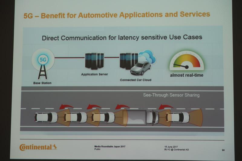 C-V2Xは低遅延で低消費電力。クルマ同士を接続して新しい先進安全機能に活用することも期待されている