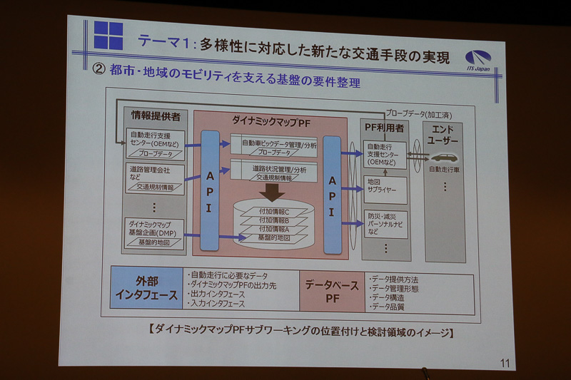 テーマ1「多様性に対応した新たな交通手段の実現」の活動内容とロードマップなど
