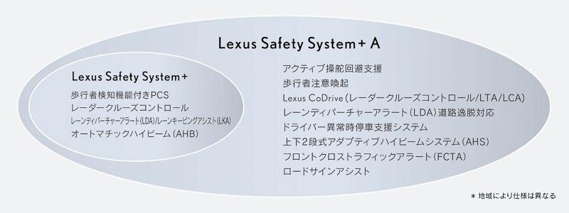 Lexus Safety System + Aシステム構成