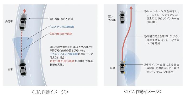 高度運転支援技術「Lexus CoDrive」に採用された「レーントレーシングアシスト(LTA)」「レーンチェンジアシスト(LCA)」の作動イメージ