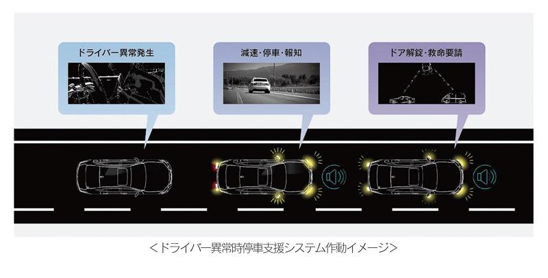 ドライバー異常時停車支援システム(LTA連動型) の作動イメージ