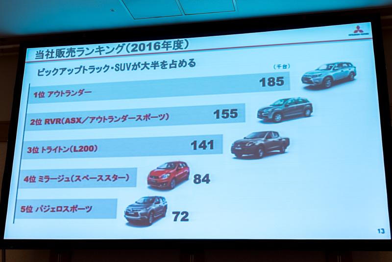 三菱自動車は、PHEV、SUV、ピックアップトラックが高く評価されている。実際に2016年度の販売実績の上位もSUVとピックアップトラックが占めた