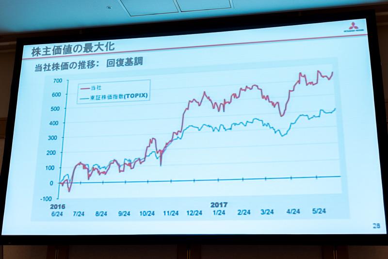 2016年の燃費不正問題により低迷した株価は、2017年5月には持ち直している。株価は経営の信頼の指標の1つであり「三菱自動車の経営信頼の回復を頂いたものと感謝したい」と益子氏は述べた