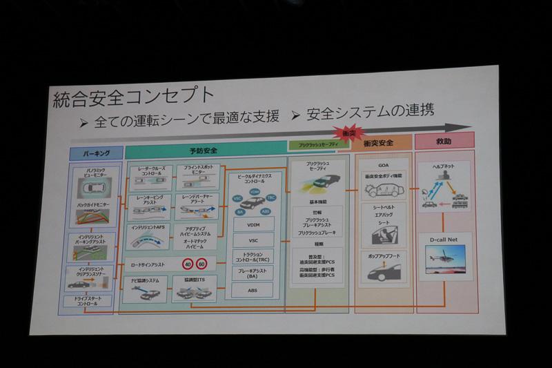 トヨタにおける安全技術開発では、「先進技術」と「普及技術」の2つを両輪として開発を進めている