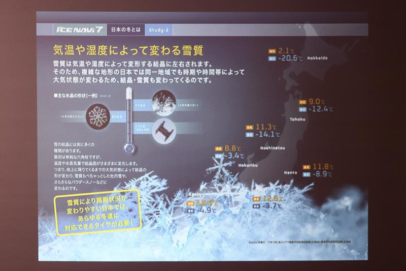 日本の地域で変わる多彩なスタッドレスタイヤのニーズに対応しつつ、最もニーズの高い氷上のブレーキ性能やコーナリング性能を重視している