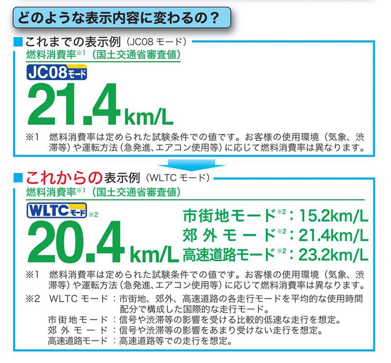 カタログなどに記載されるクルマの燃費表示に「市街地」「郊外」「高速道路」走行環境ごとの表示を義務化