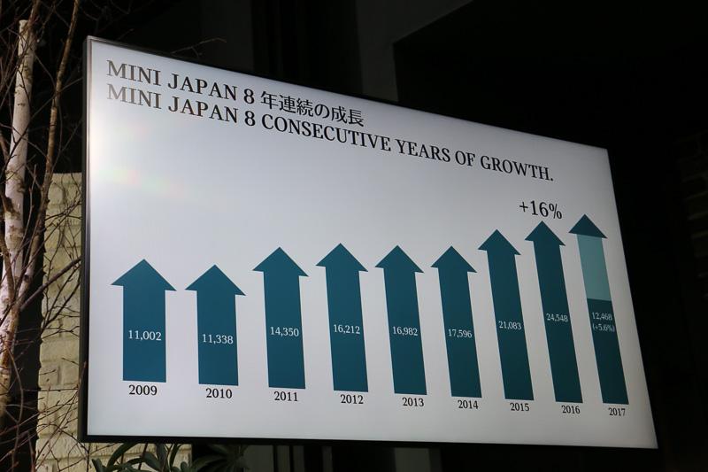 MINIブランドは2009年から8年連続で販売台数を伸ばしている
