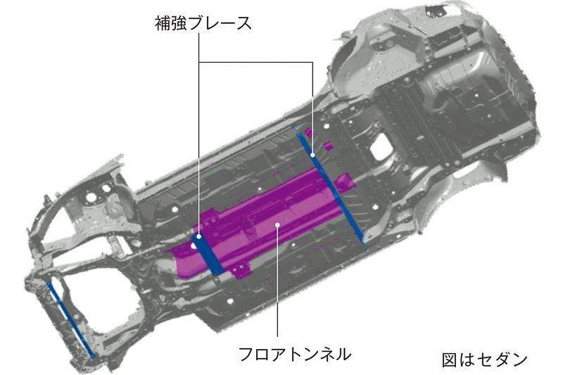 ボディを前後に接続するフロアトンネルに横方向の補強ブレースを組み合わせ、効率的にボディ剛性を強化