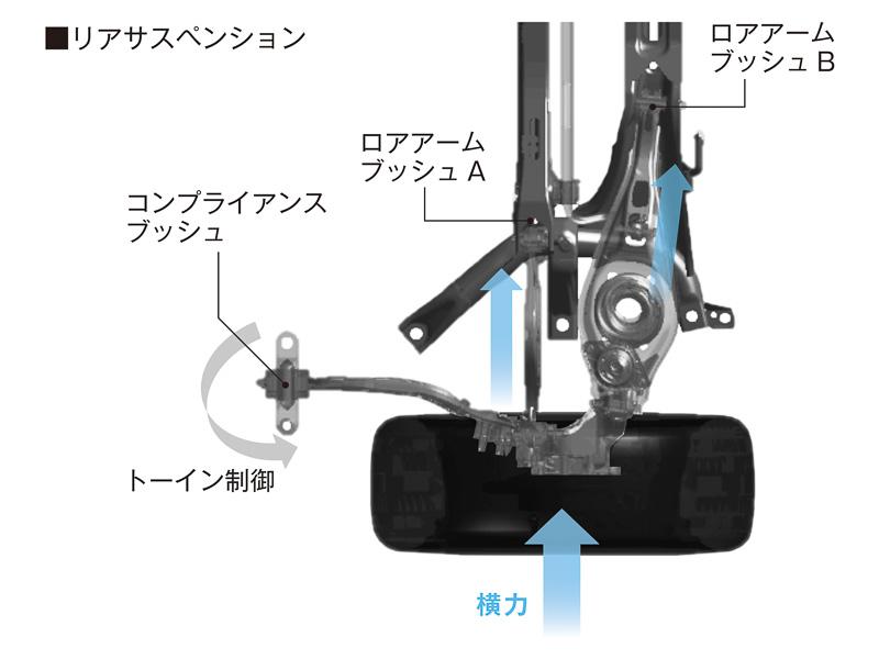 フロント(中央)にマクファーソンストラット式、リア(左)にマルチリンク式を採用。リアタイヤはコンプライアンスブッシュの働きにより、大きな横力を受けたときにトーインして安定感を高める
