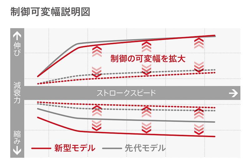 先代モデルから、とくに縮み側の制御可変の幅が増えていることを示す説明図