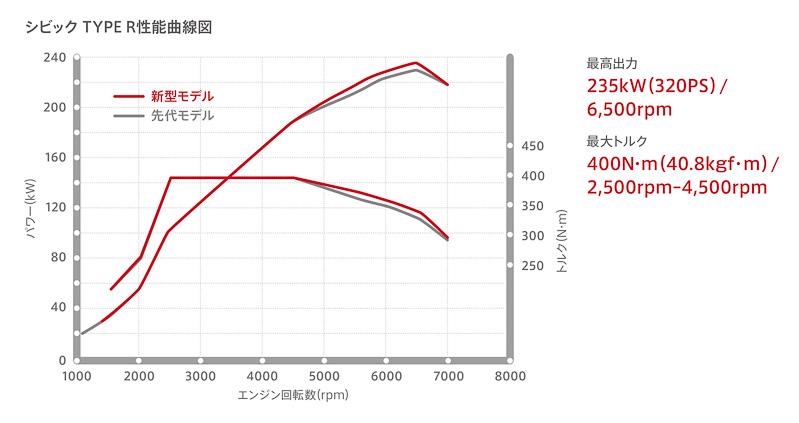 TYPE Rの「K20C」型エンジンは最高出力235kW(320PS)/6500rpm、最大トルク400Nm(40.8kgm)/2500-4500rpmを発生する