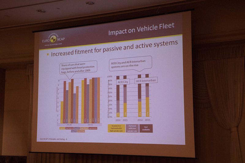 Euro NCAPが調査した安全技術導入の状況とレーティングの状況について