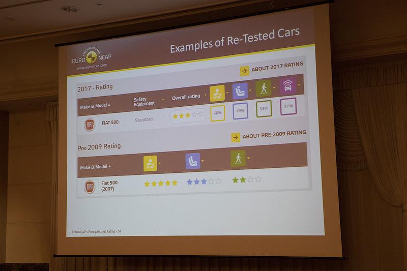 2009年にレーティングを受けたときには5つ星だったが、プロトコルが変わった2017年の判定では3つ星となった例