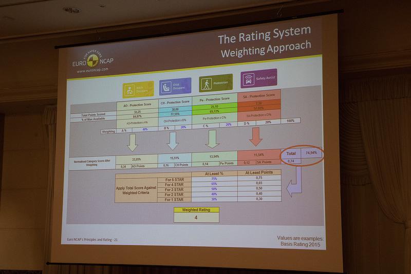 アンドレ・ジーク氏の解説時に使用されたEuro NCAPの評価例。項目は2年ごとに更新されるとのこと