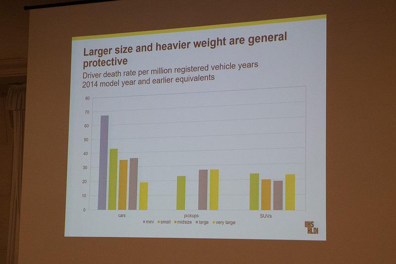 年度とクルマのサイズによる死亡率のデータ