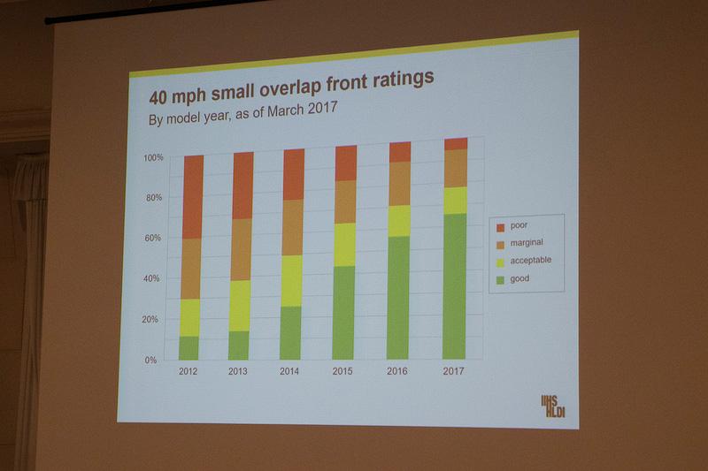 クルマの前突事故に対する改善についても、以前に比べてよい結果になったという。横からの衝突についても年々安全性が高まっているのが分かる