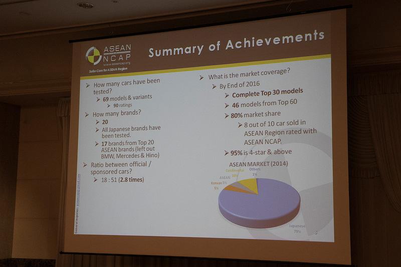 ASEAN NCAPについての紹介