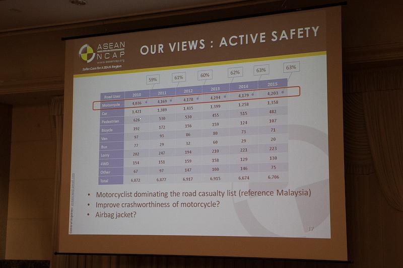 クルマよりもバイクが多い地域なので、バイクの事故が圧倒的に多い。そのことを示すデータ