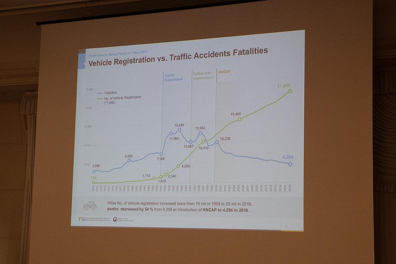 現在韓国では日産やホンダなどの日本車の登録台数が増えているとのこと。安全性の高いクルマが増えたことによって、交通事故の死亡者数も減っていることを示すデータ