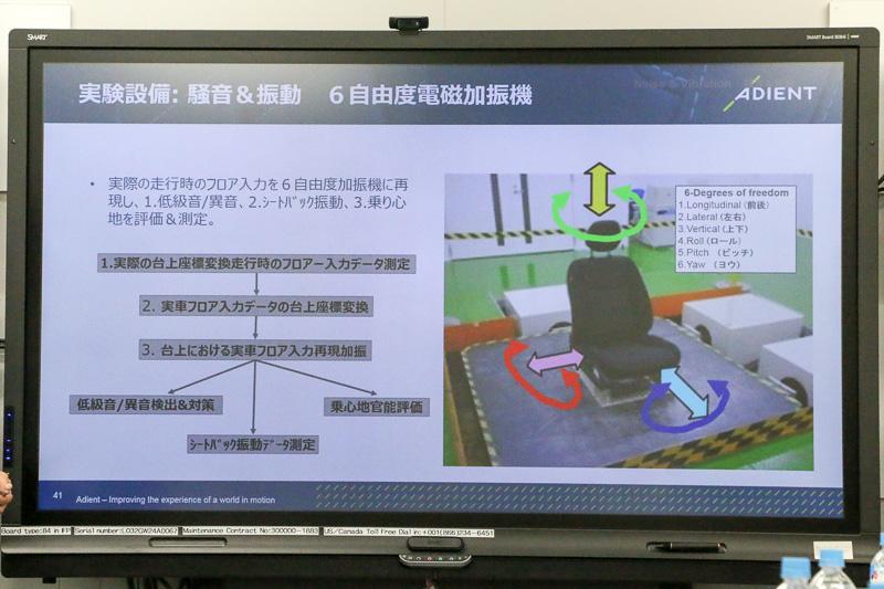 6自由度電磁加振機は9月下旬に完成予定とのこと