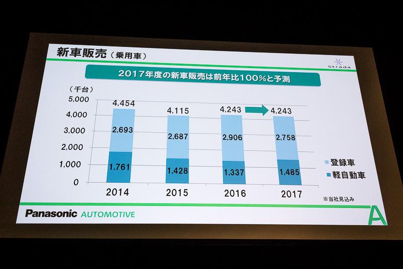 新車販売台数の推移