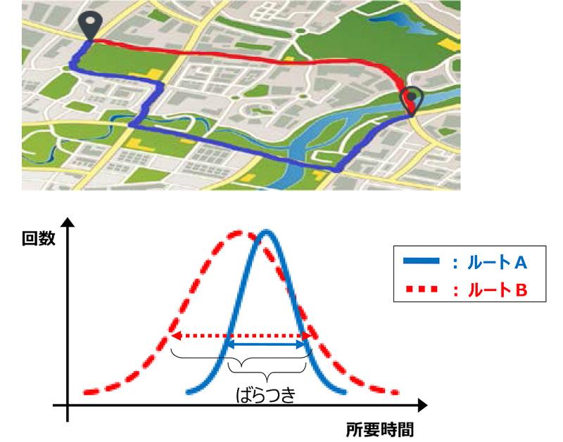 通過時間のばらつきを考慮し、平均通過所要時間の短さのみでなく、ばらつきが少ないルートを選ぶことで到着予想時刻の精度向上を可能にする