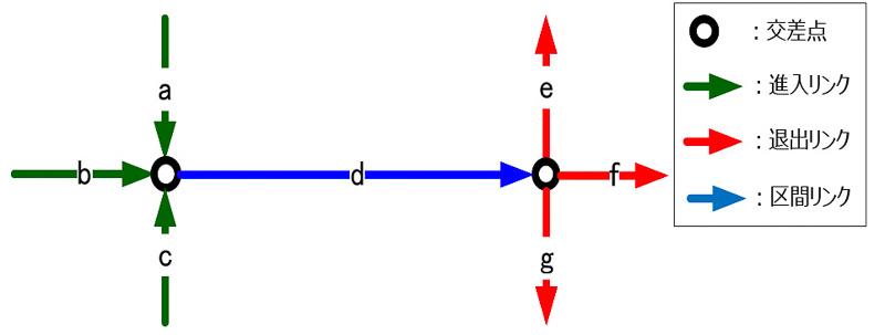 区間が同一であっても、その進入方向や退出方向(直進・右左折)によって所要時間に差異が発生するため、区間当たりの所要時間に進入・退出を組み合わせた複数の時間データを考慮する
