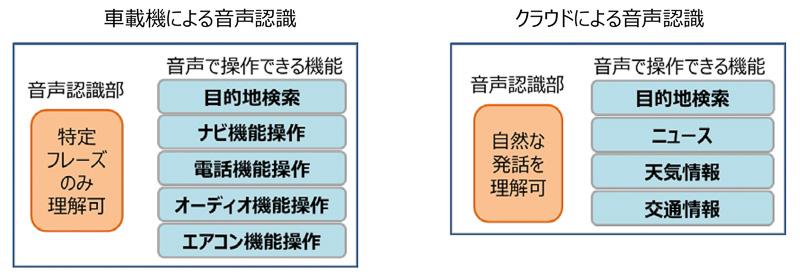 従来の音声認識機能の特徴