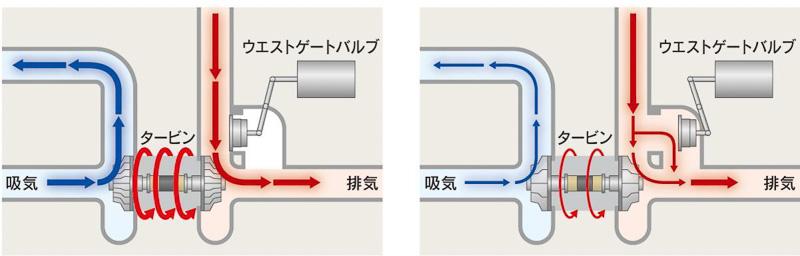 ウエストゲートバルブの制御について。タービンホイールへの排気ガス流入量を調整するウエストゲートバルブの開閉を、エンジンの負荷状況に応じて適正に制御する機能を持たせた。これによってアクセル操作に対するレスポンスを高めている