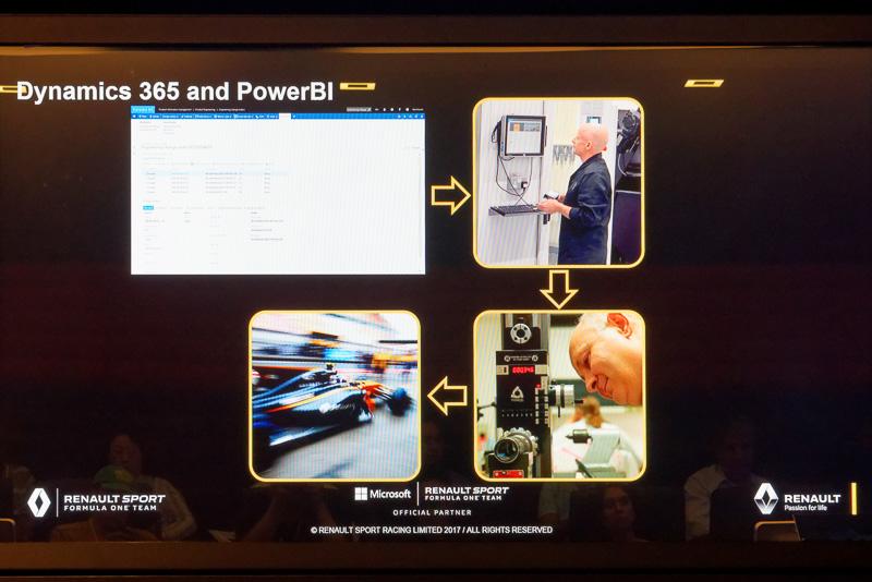 ERPソリューションのDynamics 365とデータ分析ツールPower BIにより、進捗管理を効率化