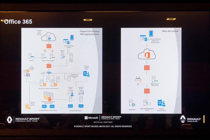 左がOffice 365導入前。右の導入後では格段にシンプルなシステム構成となっていることが分かる
