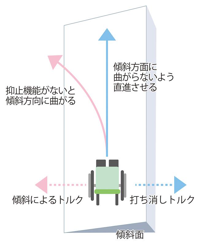 傾斜面で車椅子を直進させるには、傾斜方向側のホイールを多めに漕ぐ必要がある