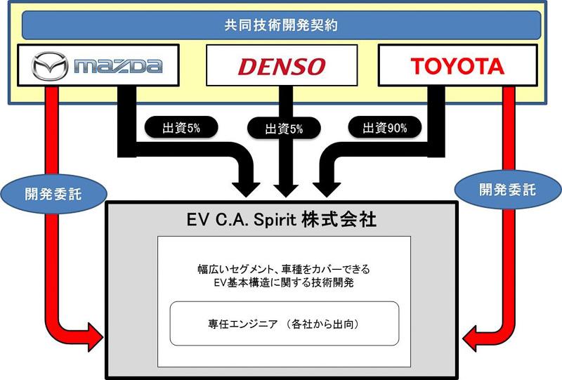 新会社EV C.A. Spiritの体制イメージ