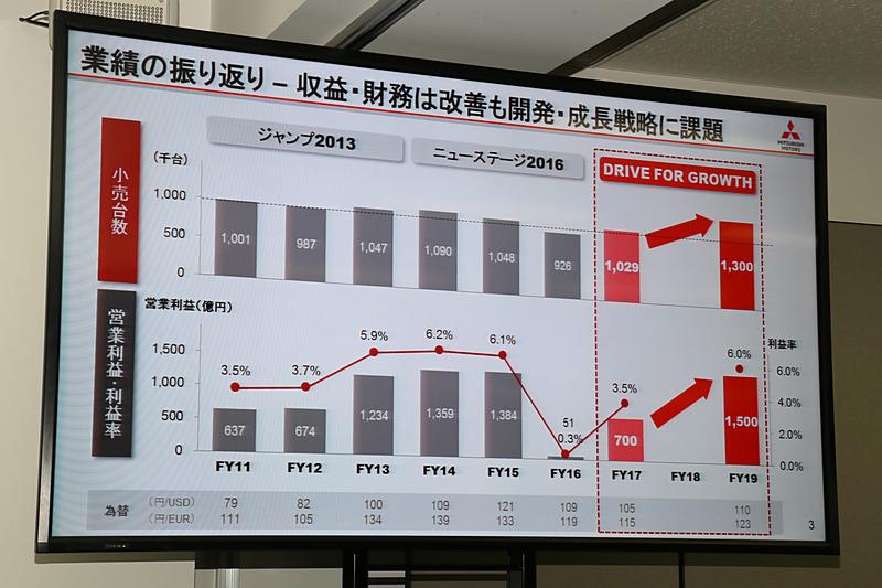 2011年度からの業績の振り返りと今後の見込み。2019年度には販売台数130万台、営業利益1500億円、営業利益率6%を目指す