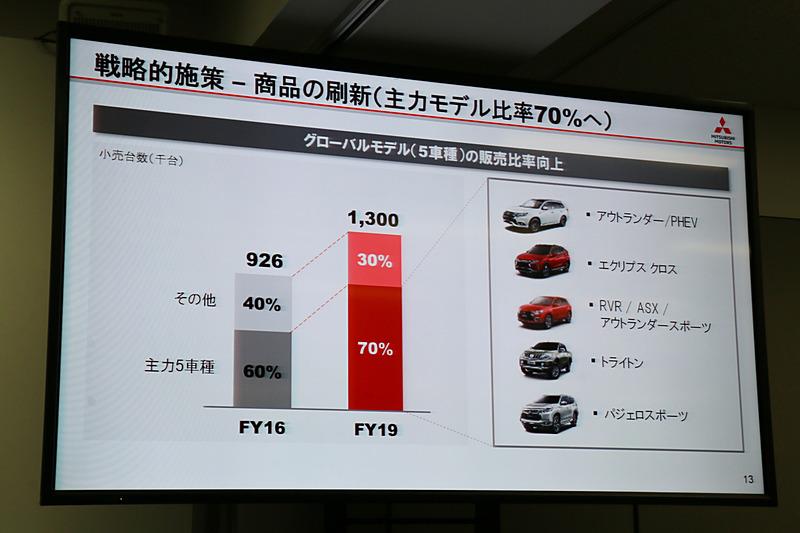 商品の選択と集中を推し進め、SUV系の主力5車種の販売比率を2016年度の60%から2019年度には70%まで高める計画