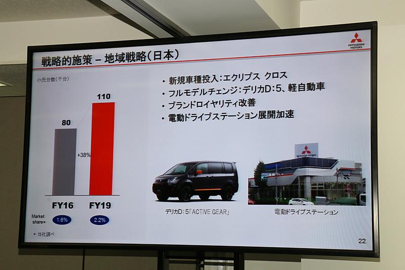 ブランニューモデルのエクリプス クロスやデリカD:5のフルモデルチェンジなどで日本市場の建て直しを図る