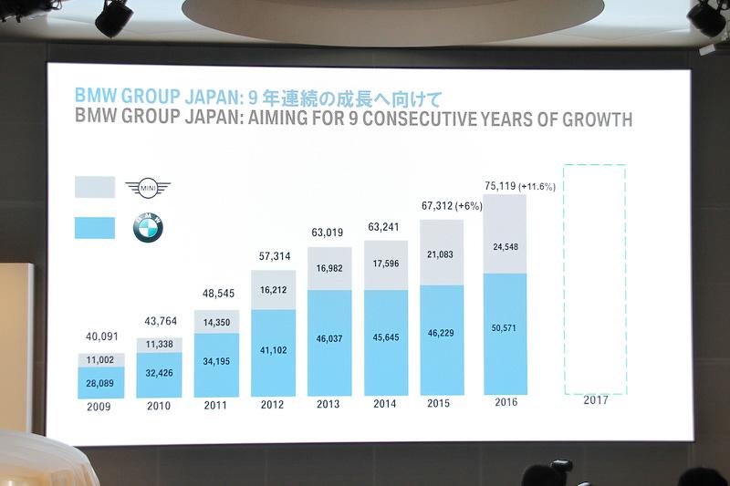 BMWの販売実績。2016年まで8年連続で台数を伸ばしてきた