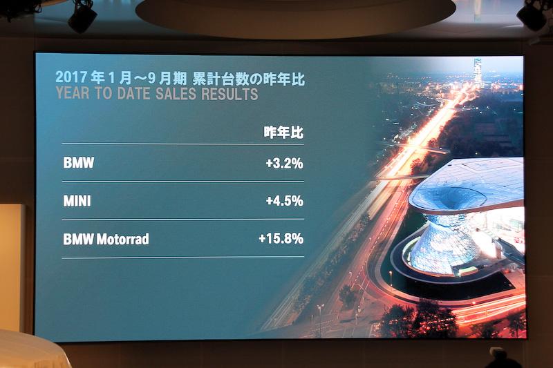 1月~9月期の累計台数。2016年よりもBMW、MINI、BMW モトラッドのいずれも販売台数を伸ばしている