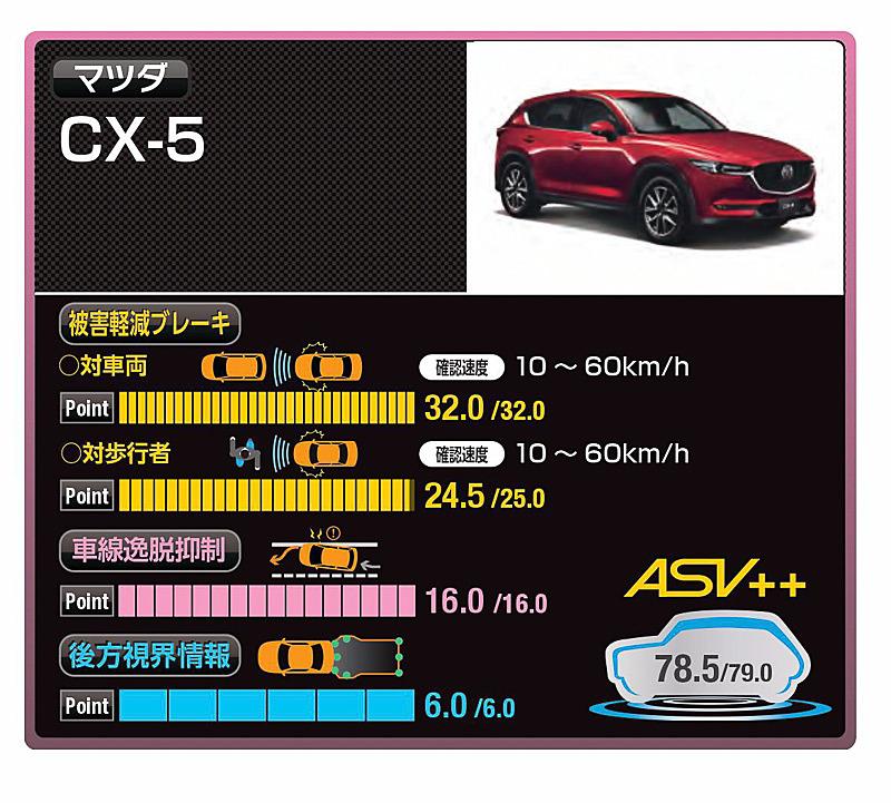 マツダ「CX-5」が衝突安全性能評価の最高得点を獲得